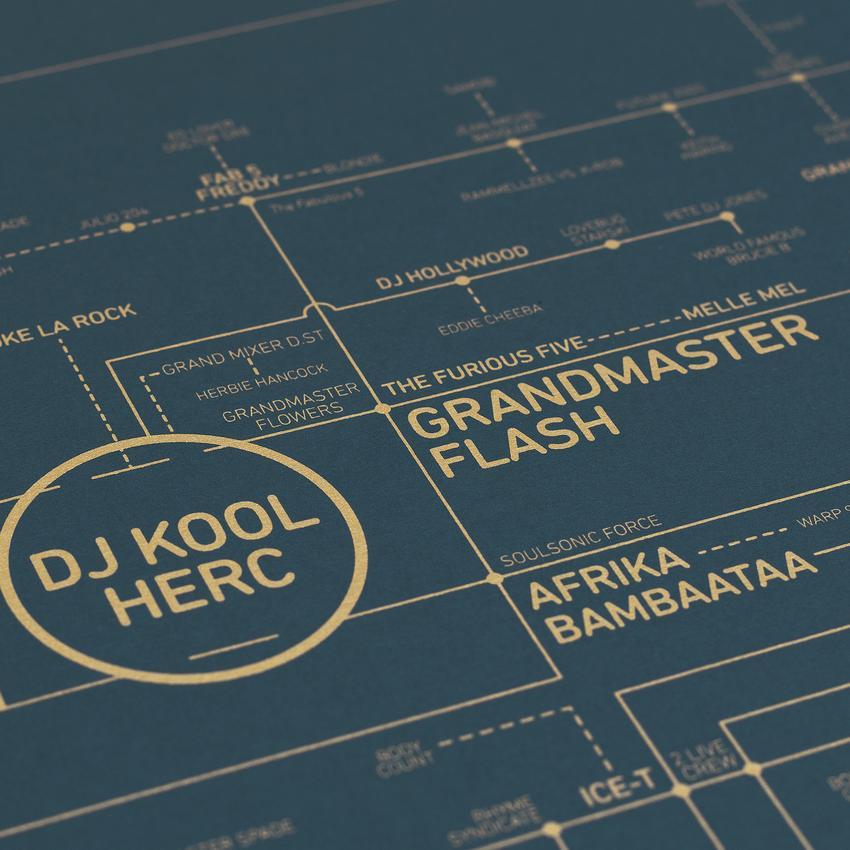 Hip Hop Love Blueprint A History of Hip Hop | Collater.al 5