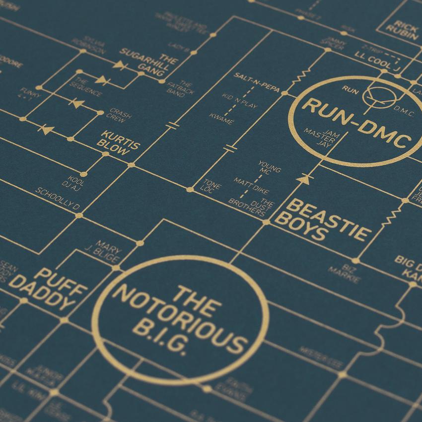 Hip Hop Love Blueprint A History of Hip Hop | Collater.al 6